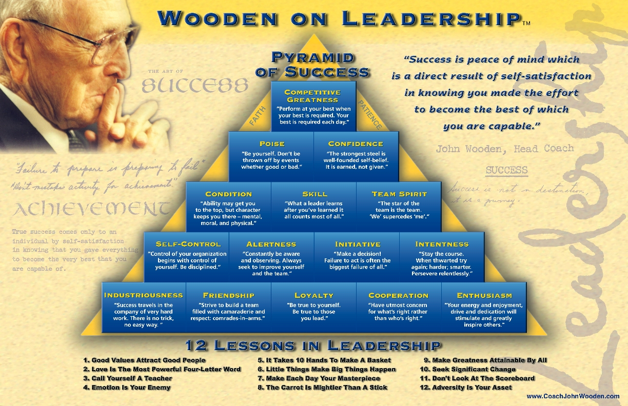 john wooden and leadership essay example Mba leadership essay examples submitted by successful aringo candidates who were accepted to top ranked mba programs mba leadership essay example #2 question: where in your background would we find evidence of your leadership capacity and/or potential.